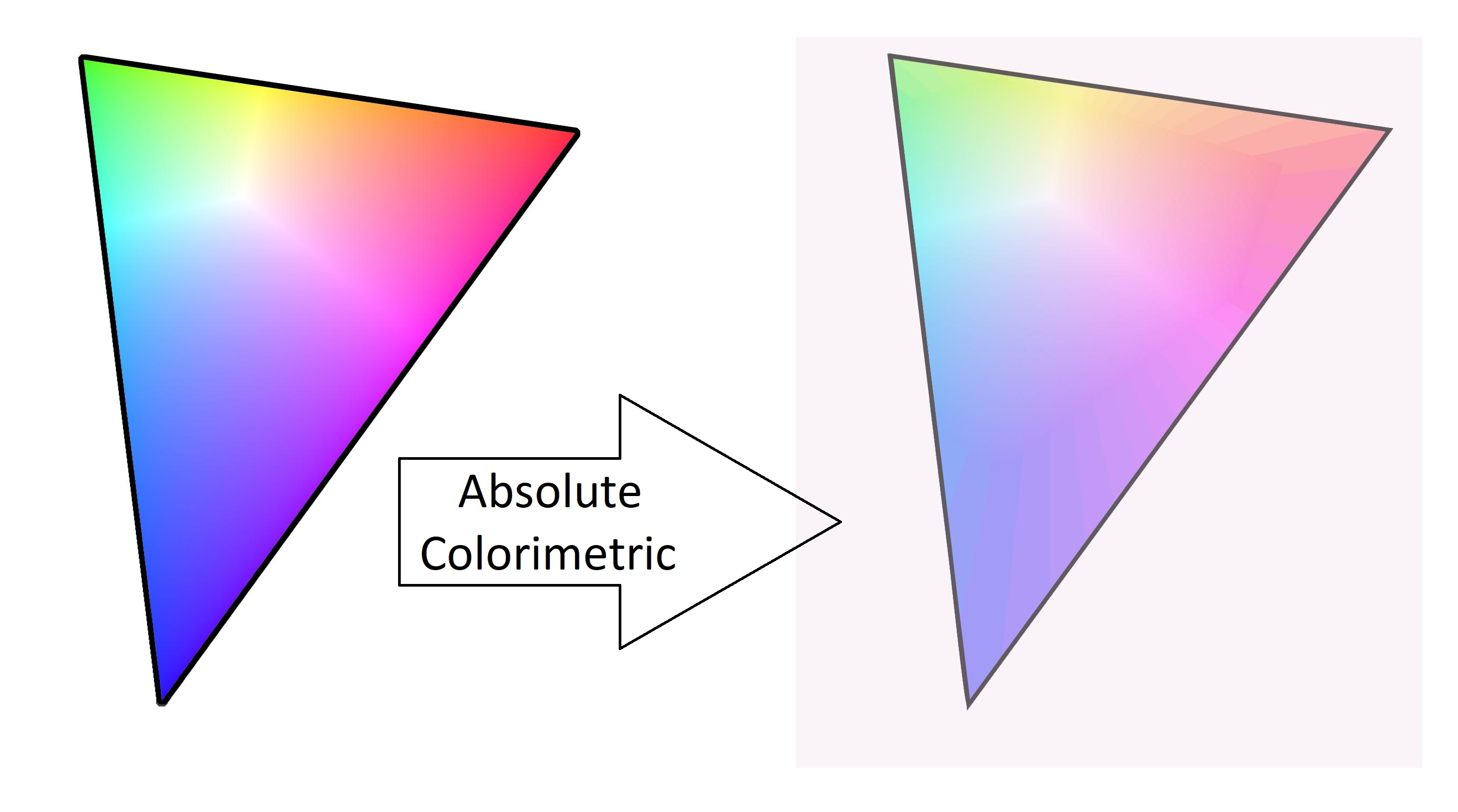 Absolute Colorimetric Rendering