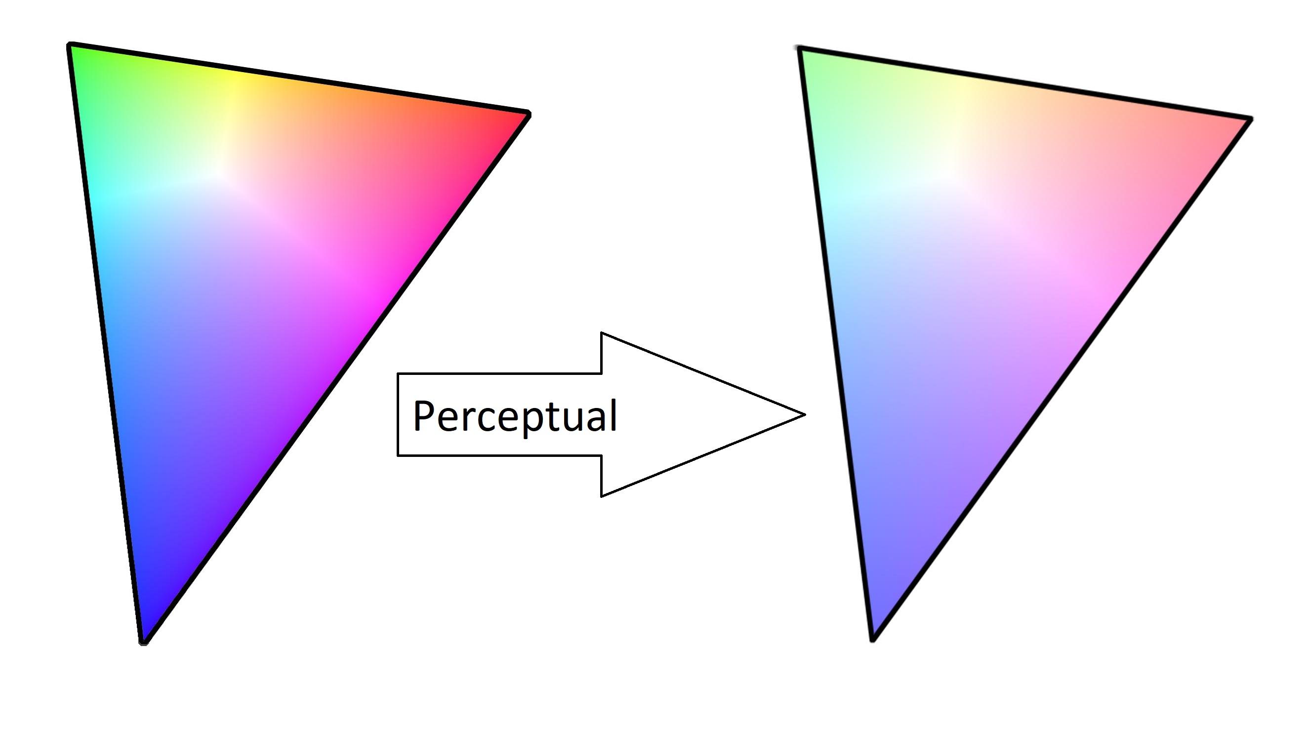 Perceptual Rendering