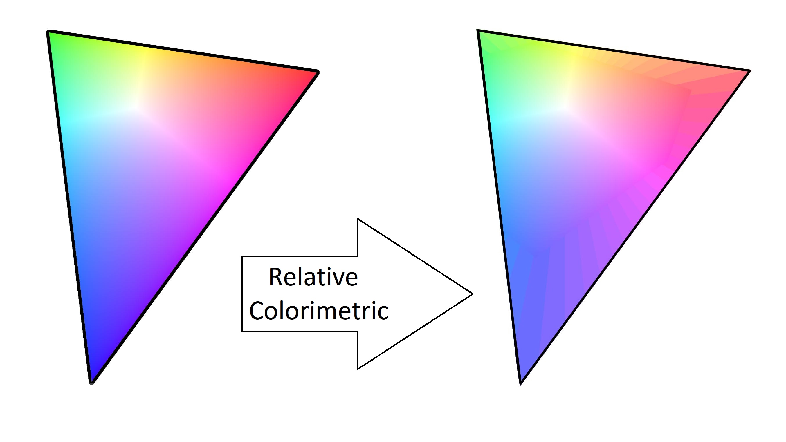 Relative Colorimetric Rendering